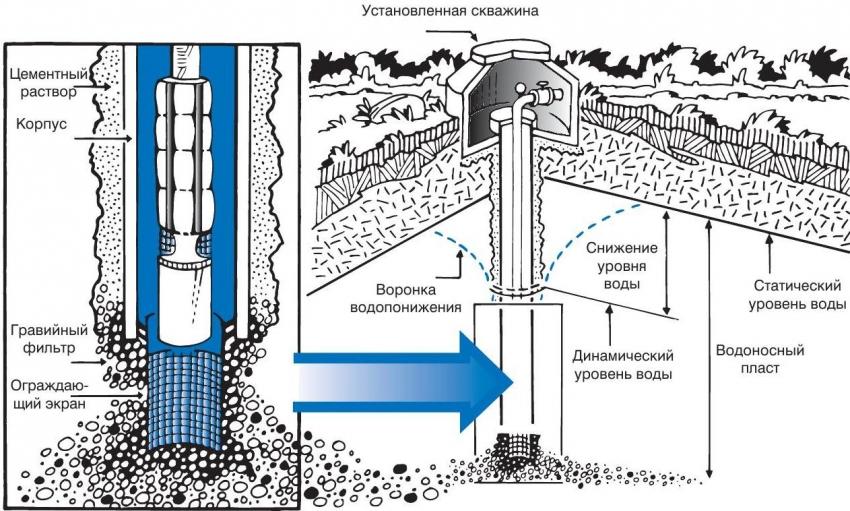 Схема устройства скважины и принцип ее работы