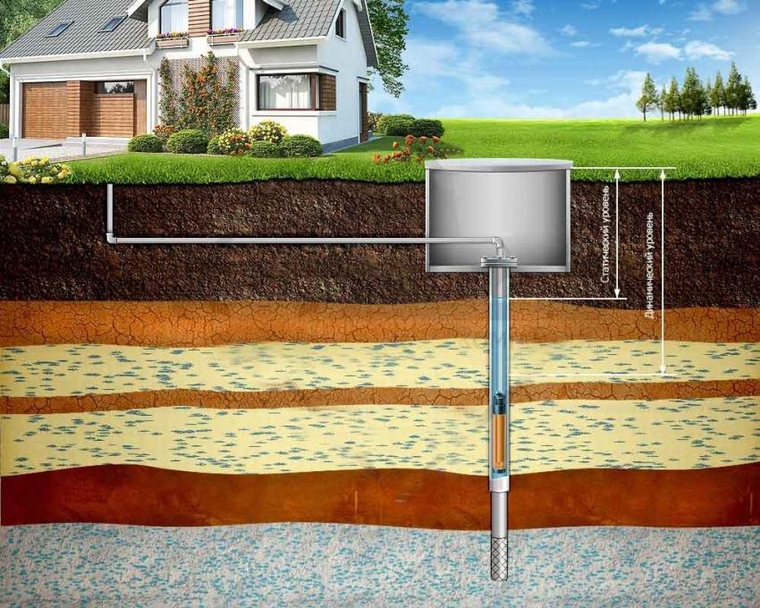 Глубина скважины зависит от уровня пролегания подземных вод