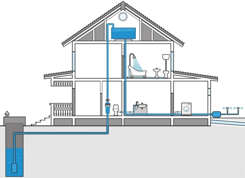 Схема башенной системы водопровода в частном доме от скважины