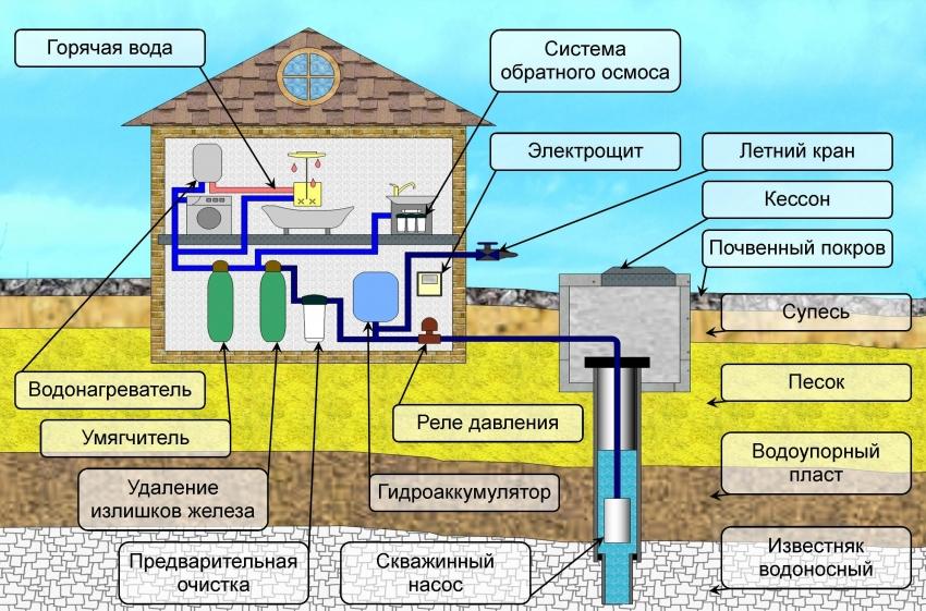 Схема водопровода с использованием скважинного насоса