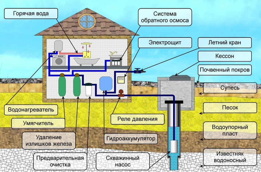Водоснабжение дома на даче колодец, скважина или накопительный бак?