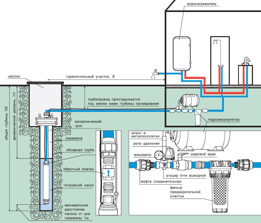 Схема проведения и устройства водопровода для частного дома из скважины