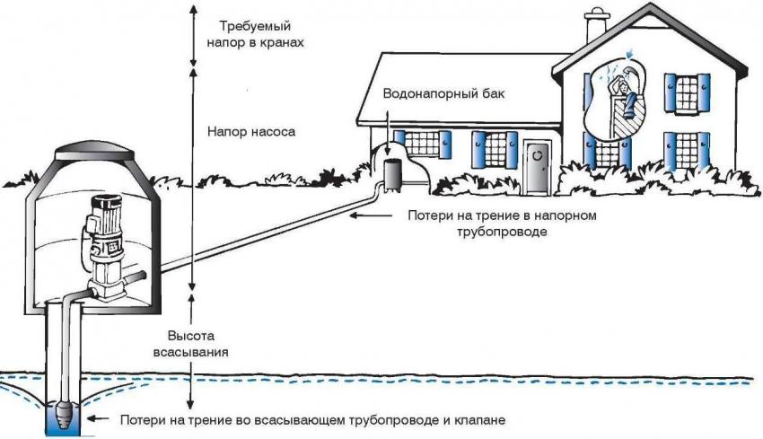 При установке глубинного насоса для скважины необходимо учитывать факторы, влияющие на расчетный напор