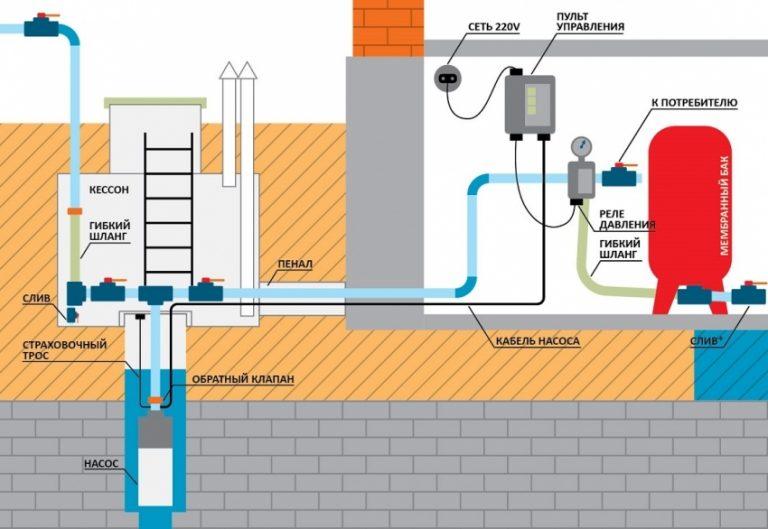 Как собрать схему водоснабжения от насоса