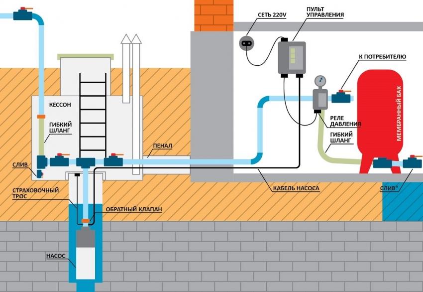 Типовая схема устройства водопровода с использованием скважины, насосной станции и автоматической системы подачи воды