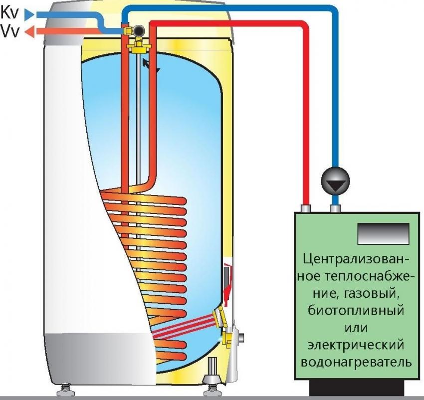 Схема конструкции и подключения типового бойлера косвенного нагрева