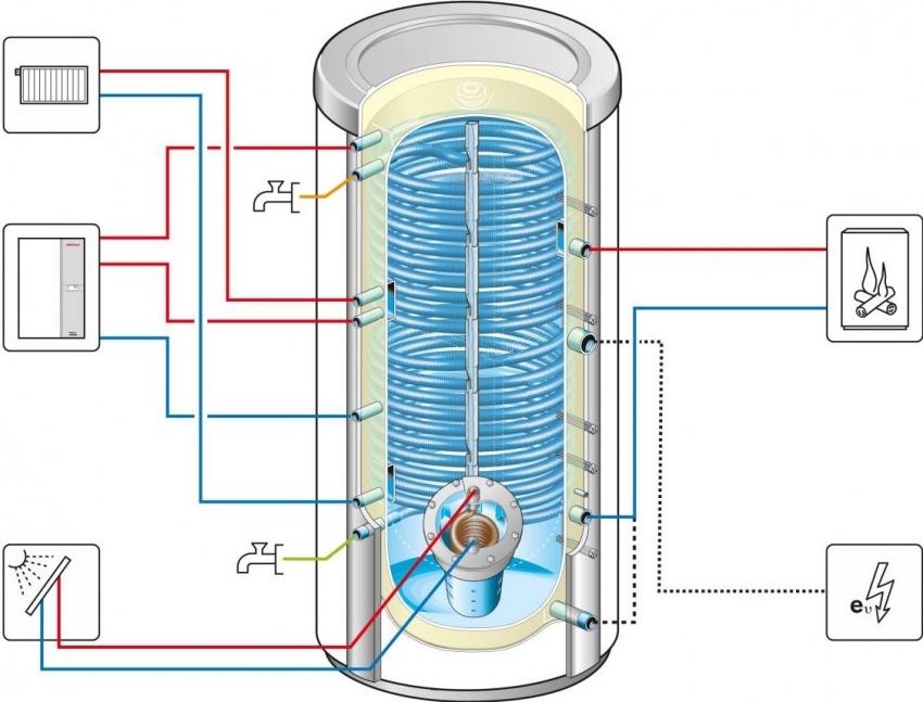 Схема устройства теплоаккумулятора с возможностью подключения к альтернативным источникам энергии