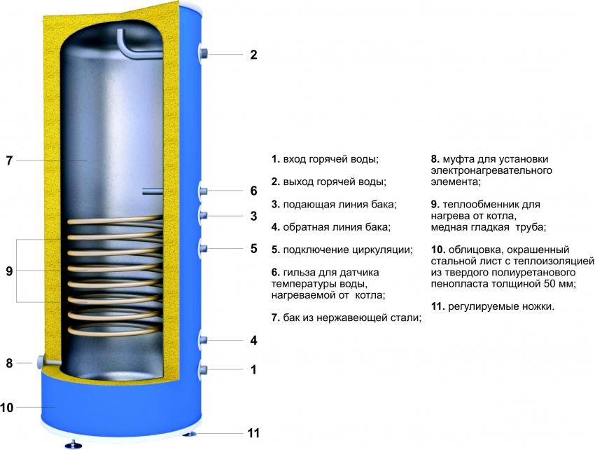 Схема устройства конструкции бойлера косвенного нагрева