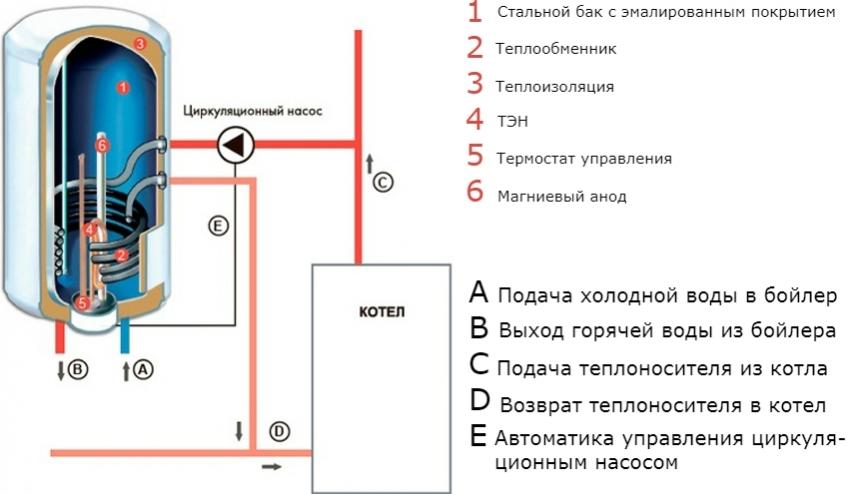 Принцип действия и подключения бойлера косвенного нагрева к котлу