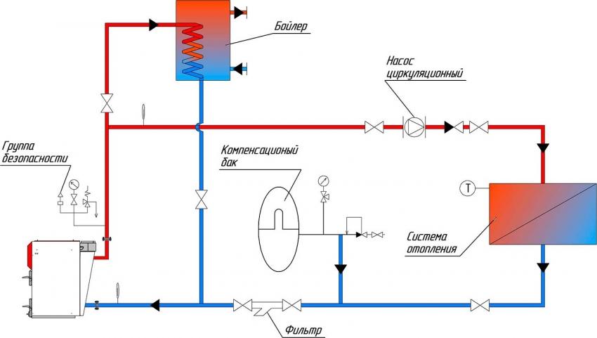 Схема подключения бойлера косвенного нагрева к одноконтурному котлу