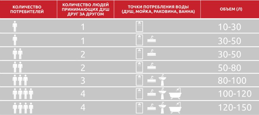 Объем бака бойлера необходимо выбирать исходя из количества проживающих в доме человек и точек потребления воды