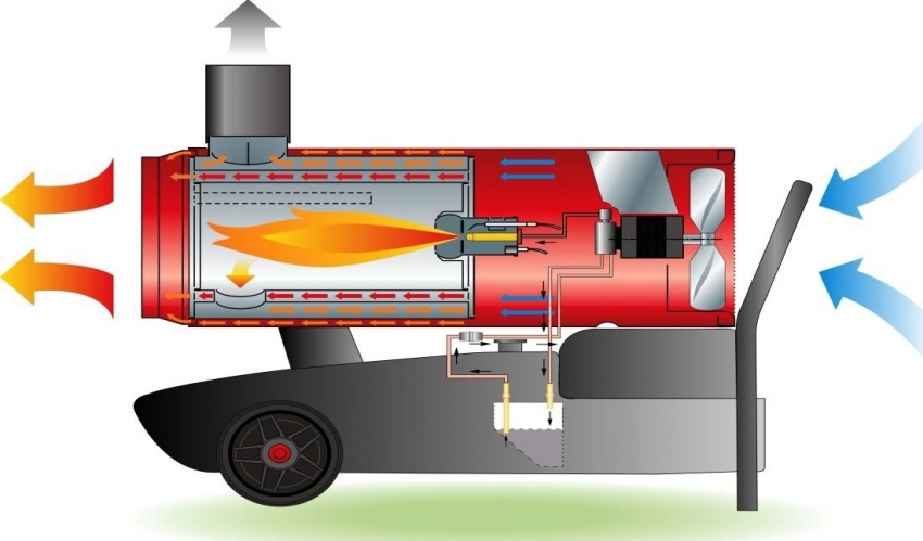 Принцип действия тепловой пушки непрямого нагрева заключается в том, что нагнетаемый вентилятором воздух проходит через камеру сгорания и попадает в помещение уже нагретым, а отработанные продукты дизельного топлива выводятся из помещения по дымоходу