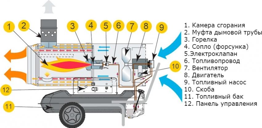 Схема устройства тепловой дизельной пушки непрямого нагрева
