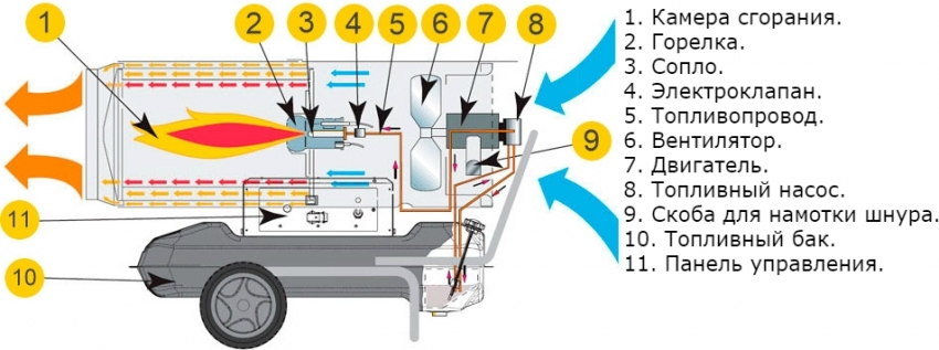 Принцип действия дизельной пушки прямого нагрева