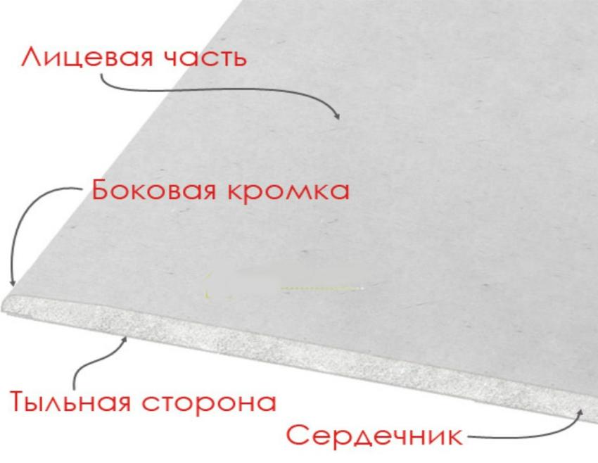 Конструкция гипсокартонного листа