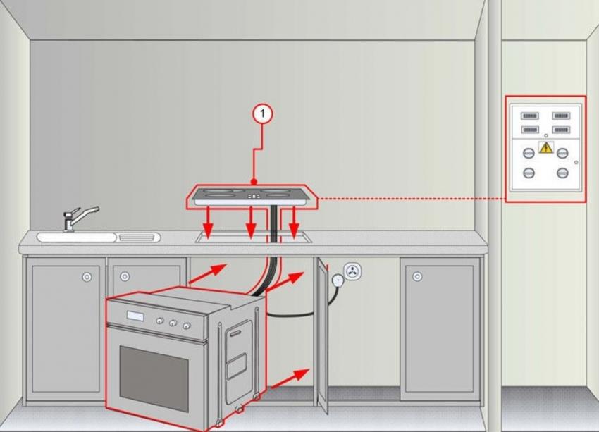 Схема расположения розетки для подключения духового шкафа и электрической плиты