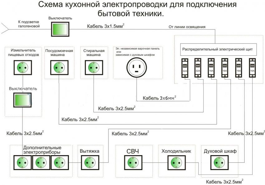 Схема кухонной электропроводки для подключения бытовой техники
