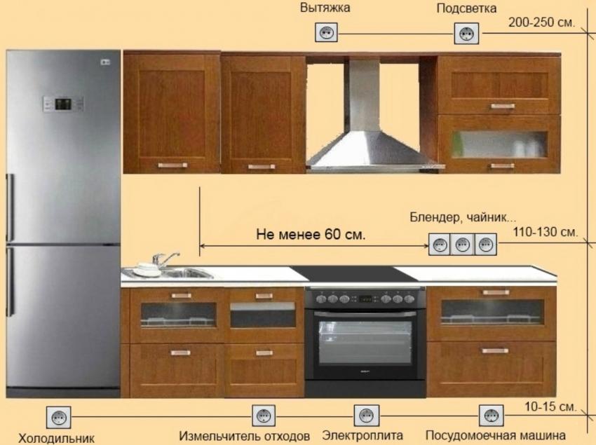 Самым удобным считается трехуровневый способ расположения розеток на кухне