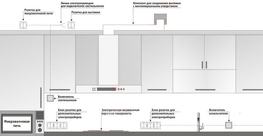 Схема расположения розеток для СВЧ-печи и вытяжки на кухне
