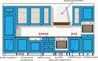 Схема расположения электрических розеток и выводов на кухне