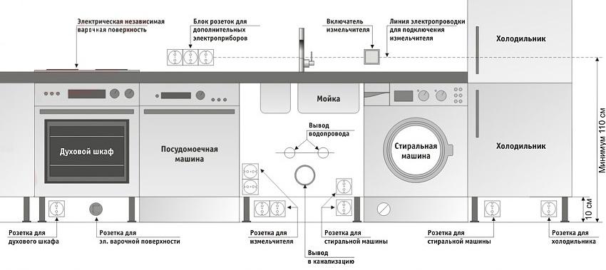 Схема расположения розеток для встроенных посудомоечной и стиральной машины