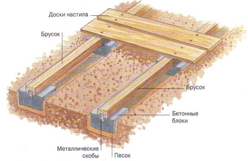 Схема сооружения деревянного настила для вольера