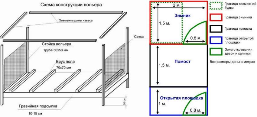 Схема конструкции вольера и расположения необходимых зон