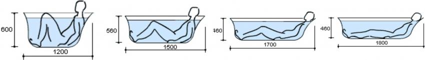 Размеры ванны в зависимости от удобного положения человека в чаше