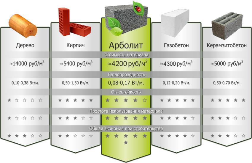 Сравнение арболита с другими строительными материалами
