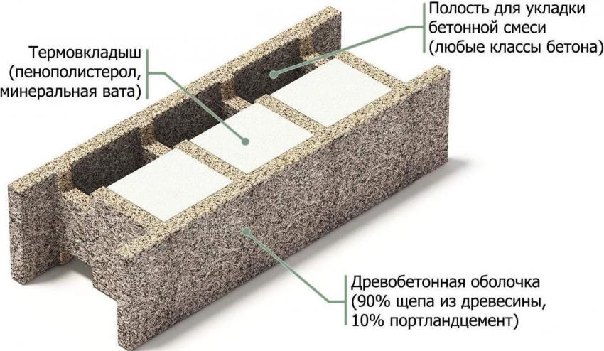 Схема арболитовых блоков, предназначенных для утепления стеновых конструкций