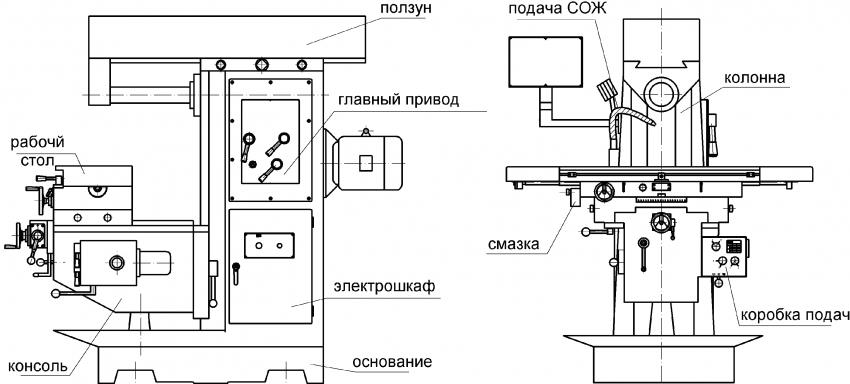Основные узлы фрезерного станка