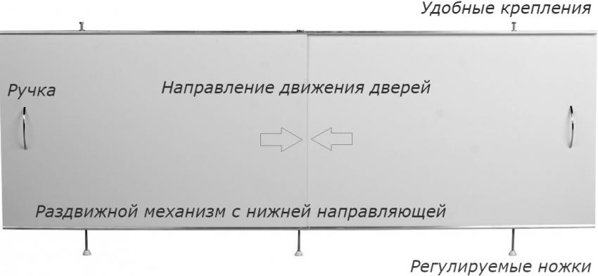 Схема конструкции раздвижного экрана под ванну