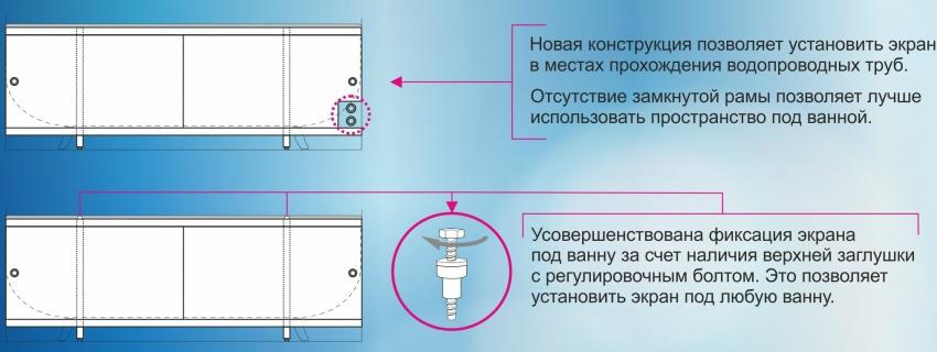 Современные раздвижные экраны оснащены специальными возможностями, которые позволяют не вмешиваться в коммуникации и регулировать высоту конструкции