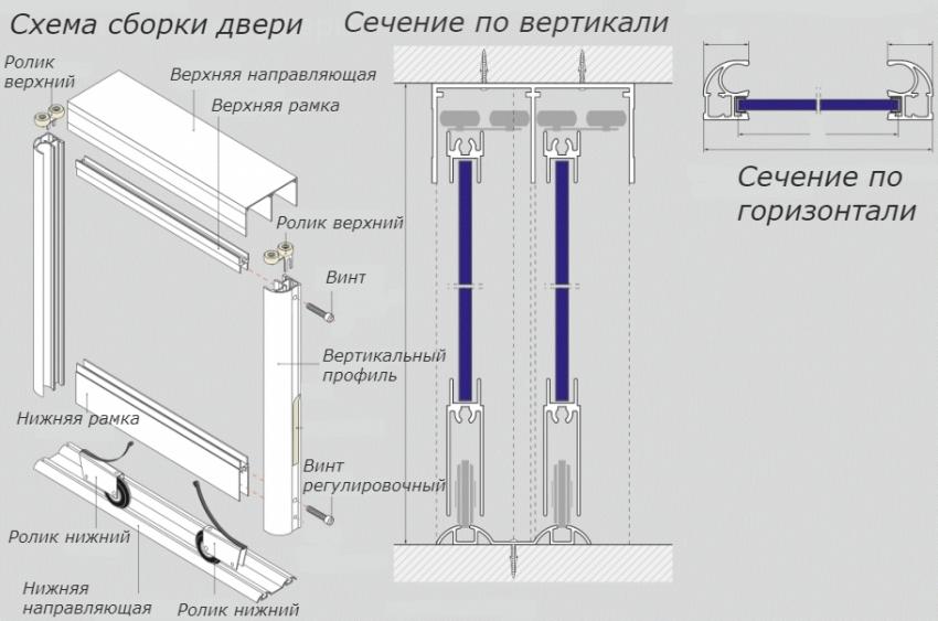 Схема конструкции дверей для экрана раздвижного типа