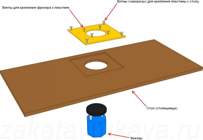 Схема конструкции типового фрезерного стола для ручного фрезера