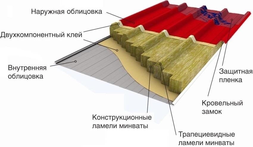 Конструкция сендвич плиты с наполнителем винеральной ватой