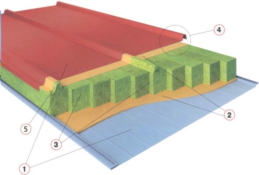 Конструкция кровельной сэндвич-панели: 1 - оцинкованная сталь с полимерным покрытием, 2 - двухкомпонентный клей на полиуретановой основе, 3 - конструкционные ламели минеральной ваты на основе базальтового волокна, 4 - лабиринтное замковое соединение, 5 - трапециевидная ламель из минеральной ваты на основе базальтового волокна