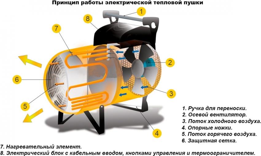 Принцип работы электрической тепловой пушки