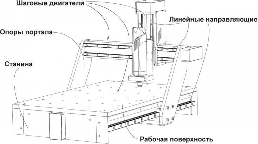 Схематическое изображение фрезерного станка по металлу