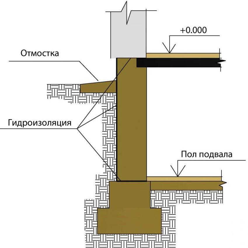 Схема ленточного фундамента в разрезе