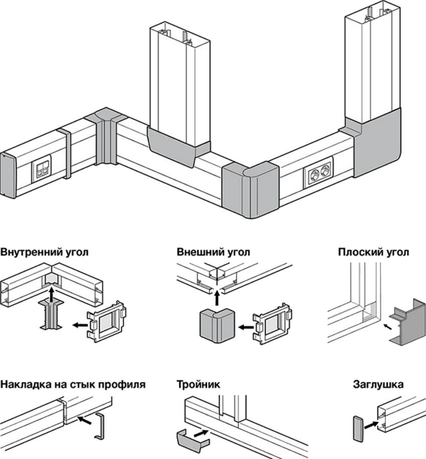 Схема соединения кабель-канала при помощи дополнительной фурнитуры