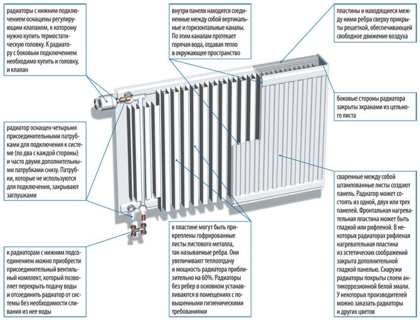 Характеристика панельного радиатора