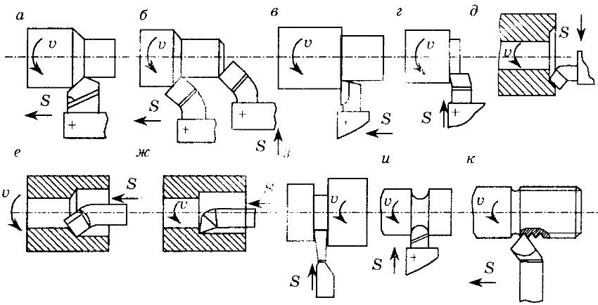 Типы токарных резцов: о — проходные прямые и б — проходные отогнутые, в — проходные упорные, г, д — подрезные, е — расточные проходные, ж — расточные упорные, а — отрезные, и —фасонные, к —резьбовые