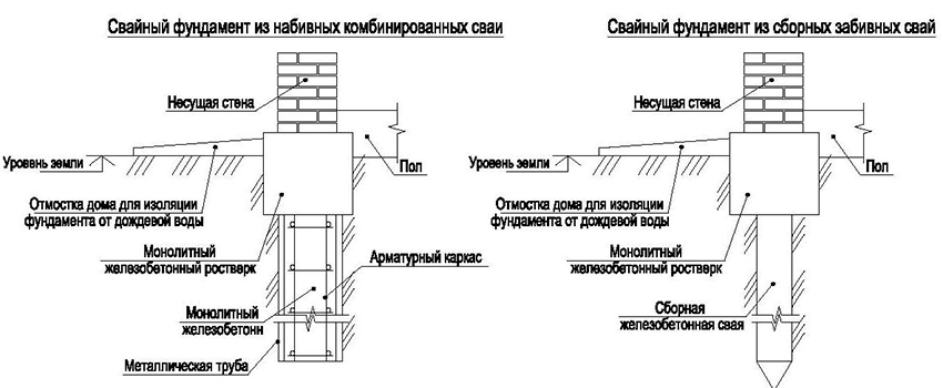 Схема свайного фундамента из набивных комбинированных свай