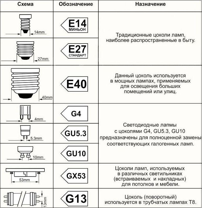 Виды наиболее распространенных цоколей ламп