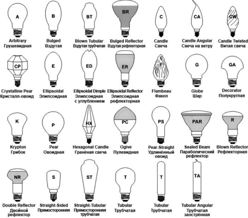 Наиболее популярные формы ламп доступных на рынке электротоваров
