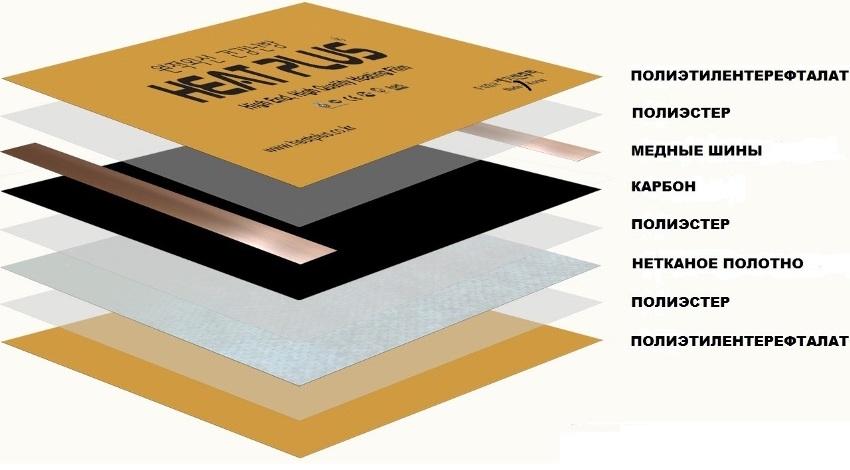 Инфракрасная пленка Heat Plus состоит из безопасных и экологически чистых материалов и представляет собой покрытие толщиной 0,338-2 мм, состоящую из 5-9 технологических слоев