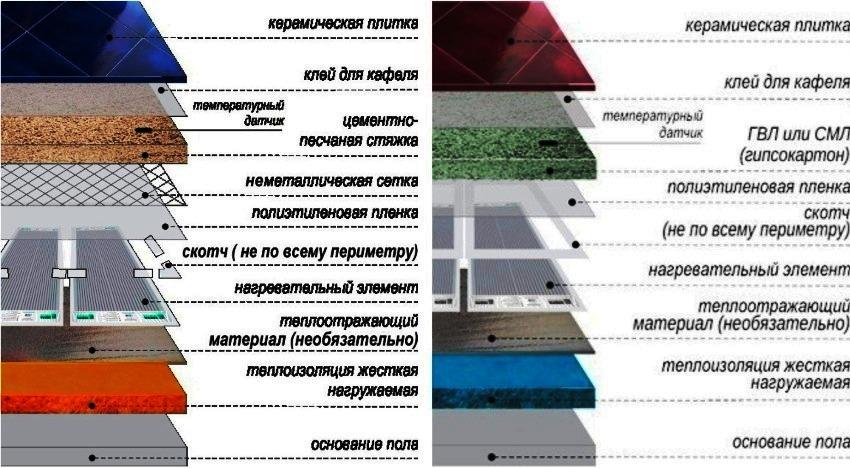 Два способа укладка ифракрасной пленки под керамическую плитку «сухим» и «мокрым» способом