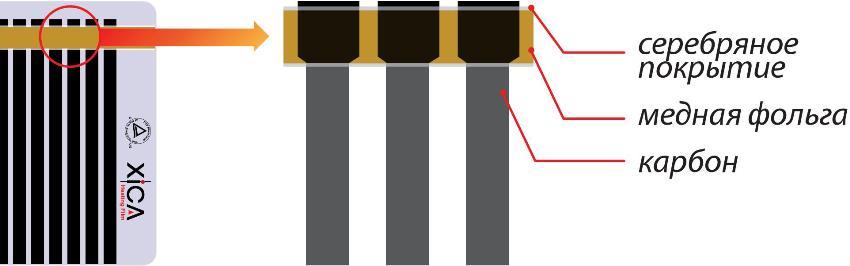 Схема биметаллической инфракрасной пленка для отопления