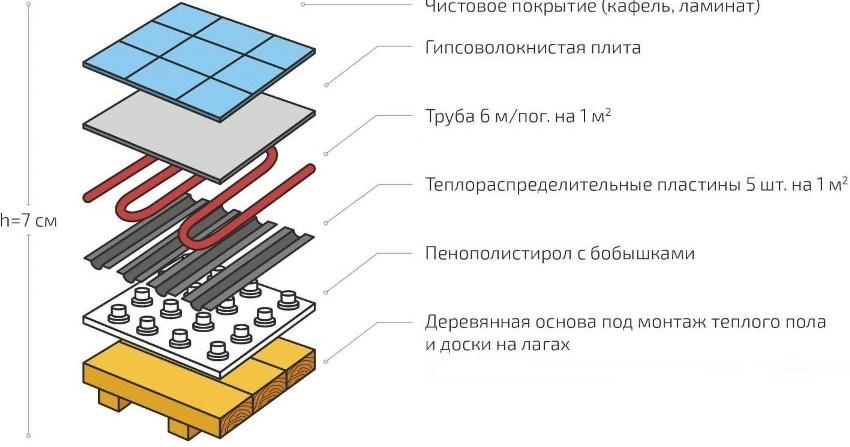 Пример схемы монтажных слоев конструкции теплого пола